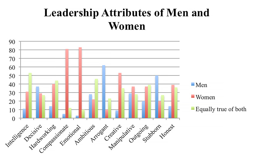 Leadership Attributes of Men and Women Chart