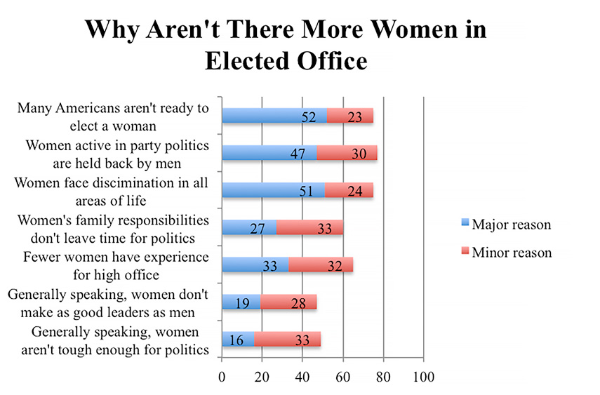 Chart: Why aren't there more women elected to office?