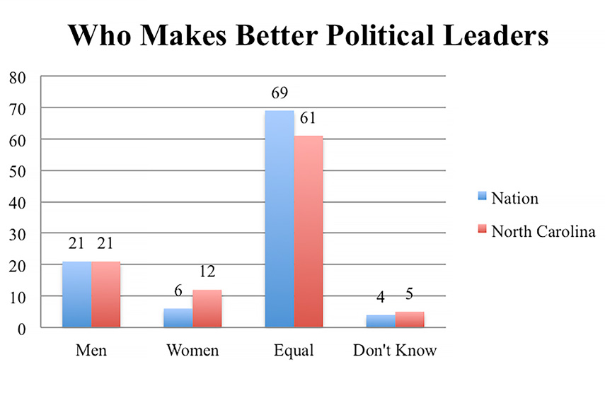 Chart: Who Makes Better Political Leaders